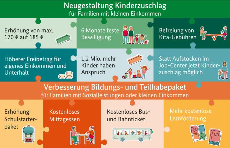 Read more about the article Bundesrat stimmt dem Starke-Familien-Gesetz zu