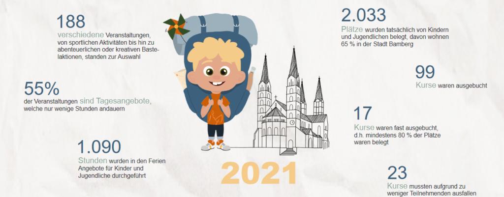 Read more about the article Sommer-Ferienprogramm ein voller Erfolg